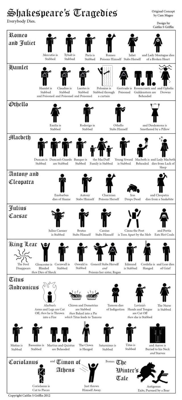 How People Die In Shakespeares Tragedies